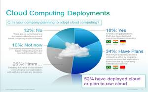 Cisco Cloud Computing Trends Information Technology Managers Predict Widespread Private and Public Cloud Adoption