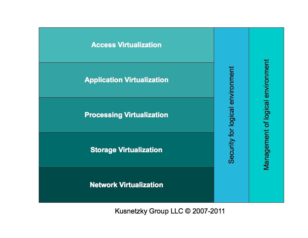 Help On Dissertation Virtualization