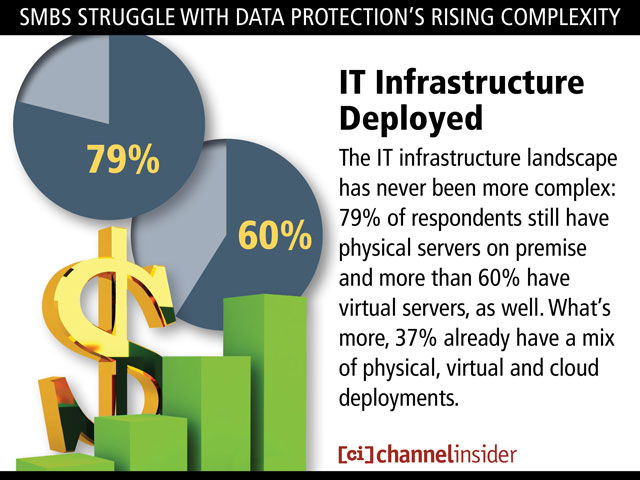 SMBDataProtection 1 SMBs Struggle With Data Protections Rising Complexity