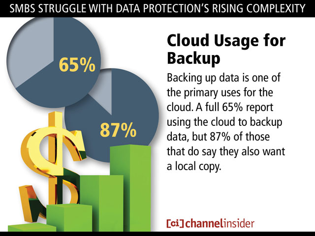 SMBDataProtection 10 SMBs Struggle With Data Protections Rising Complexity