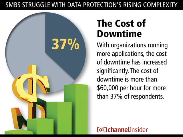 SMBDataProtection 13 SMBs Struggle With Data Protections Rising Complexity