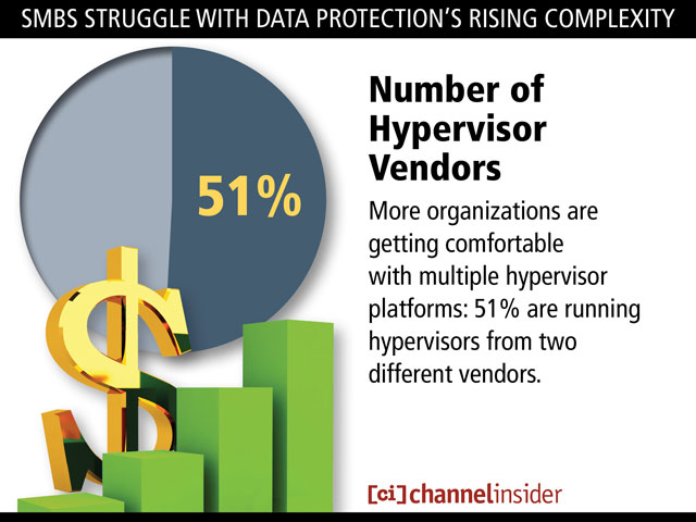 SMBDataProtection 3 SMBs Struggle With Data Protections Rising Complexity