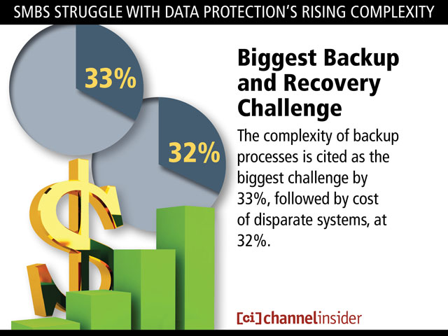 SMBDataProtection 5 SMBs Struggle With Data Protections Rising Complexity